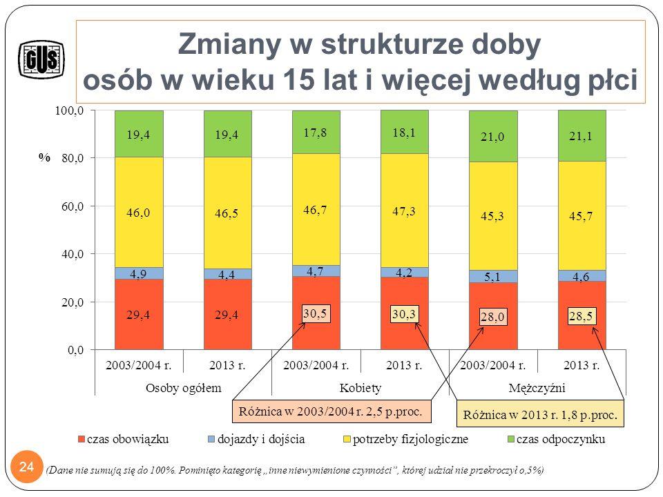 Bilans zmian czasu trwania czynności w 2013 r. w porównaniu