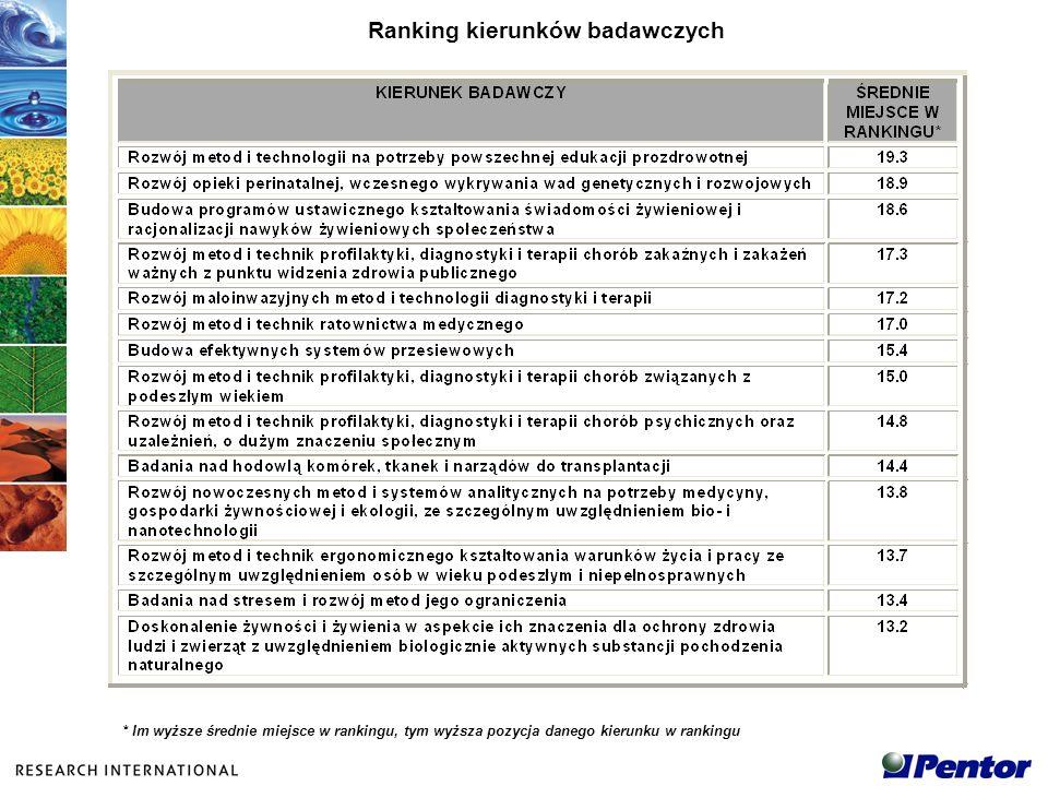 Ranking kierunków badawczych