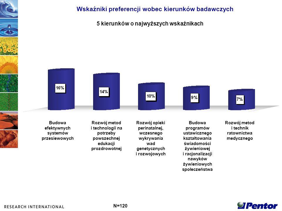 Wskaźniki preferencji wobec kierunków badawczych