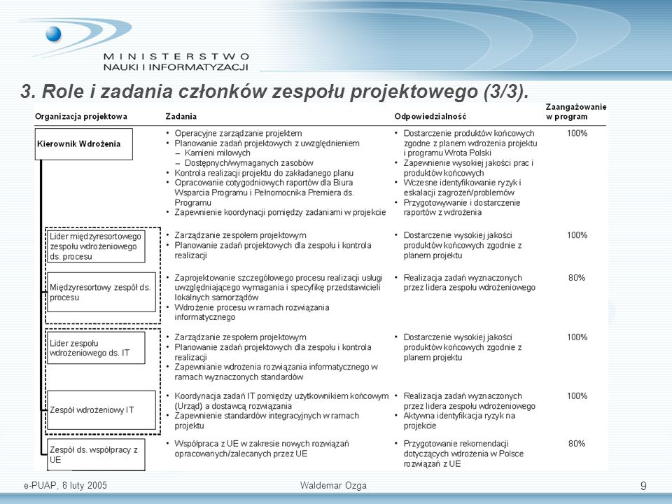 3. Role i zadania członków zespołu projektowego (3/3).