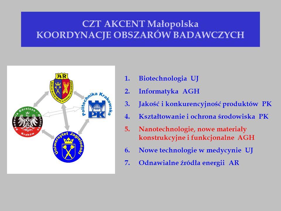 CZT AKCENT Małopolska KOORDYNACJE OBSZARÓW BADAWCZYCH