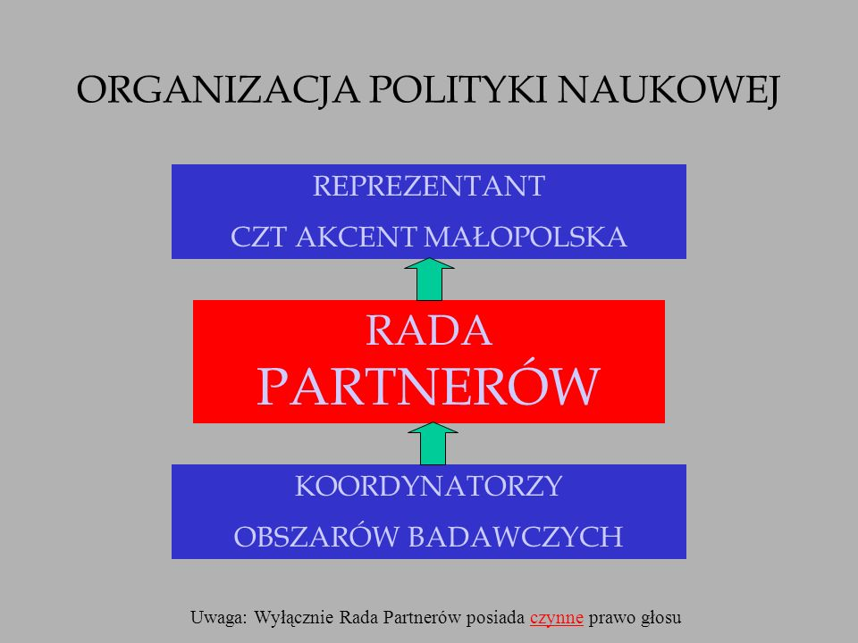 ORGANIZACJA POLITYKI NAUKOWEJ