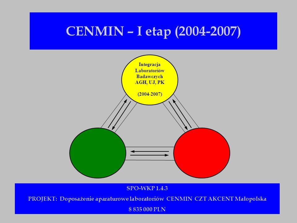 CENMIN – I etap (2004-2007) SPO-WKP 1.4.3