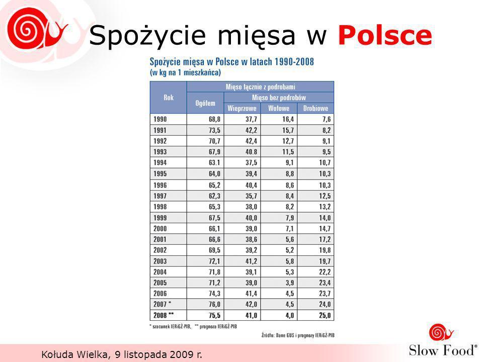 Spożycie mięsa w Polsce