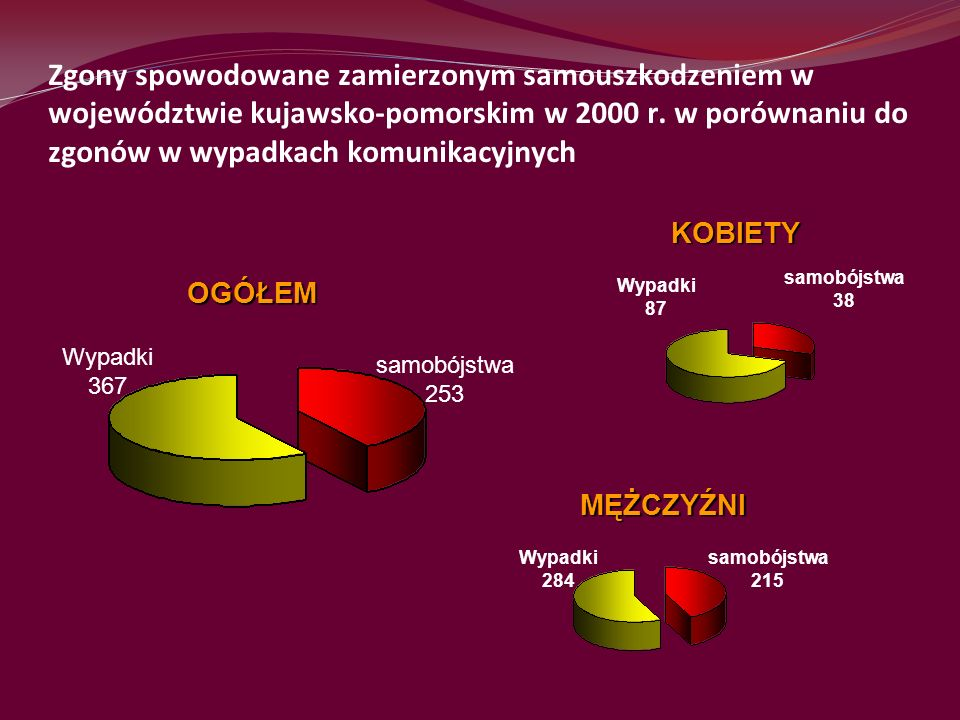 Zgony spowodowane zamierzonym samouszkodzeniem w województwie kujawsko-pomorskim w 2000 r. w porównaniu do zgonów w wypadkach komunikacyjnych