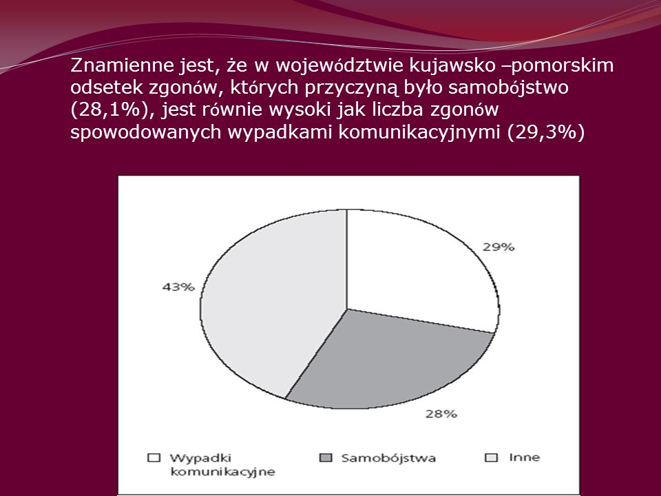 Znamienne jest, że w województwie kujawsko –pomorskim odsetek zgonów, których przyczyną było samobójstwo (28,1%), jest równie wysoki jak liczba zgonów spowodowanych wypadkami komunikacyjnymi (29,3%)