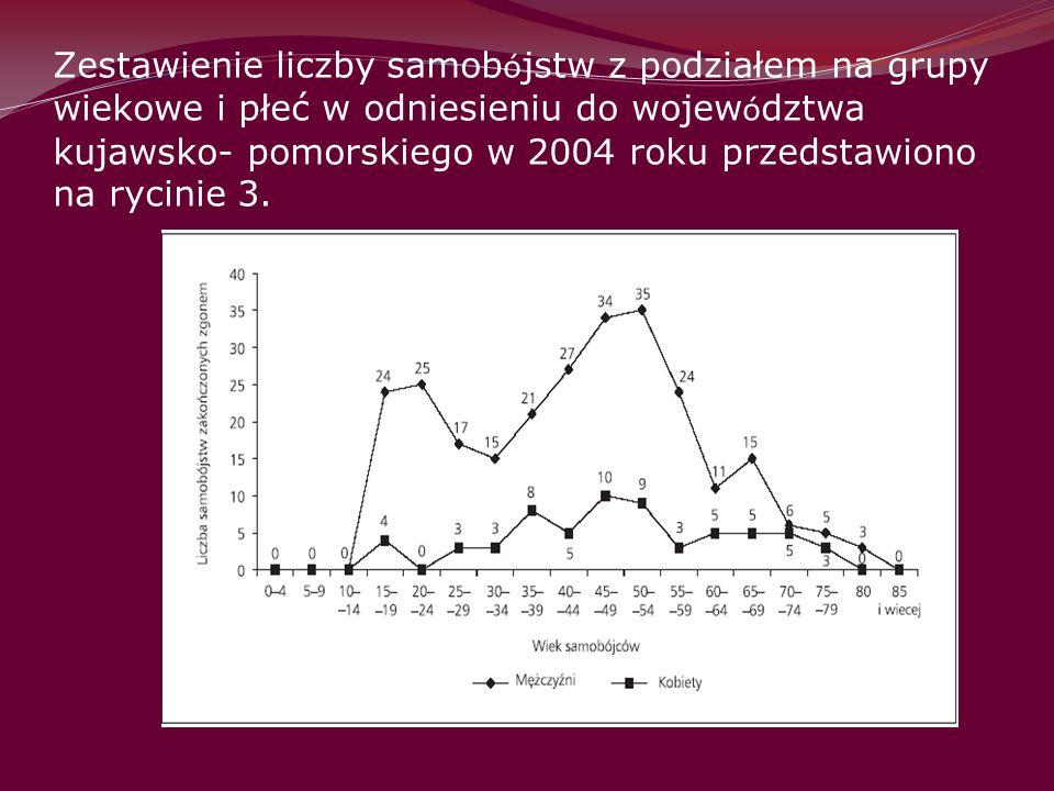 Zestawienie liczby samobójstw z podziałem na grupy wiekowe i płeć w odniesieniu do województwa kujawsko- pomorskiego w 2004 roku przedstawiono na rycinie 3.