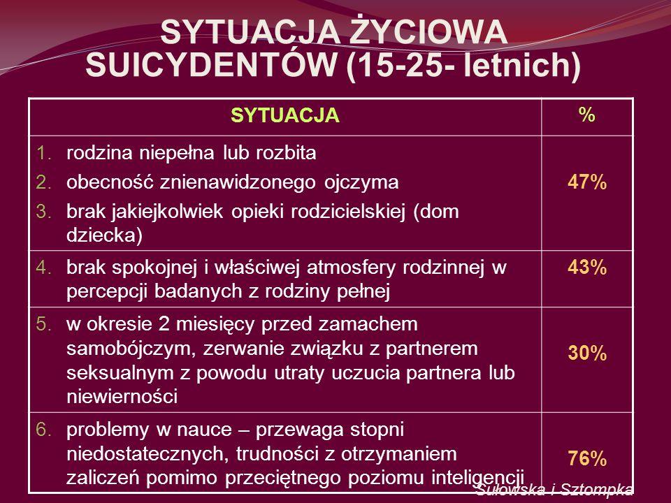 SYTUACJA ŻYCIOWA SUICYDENTÓW (15-25- letnich)