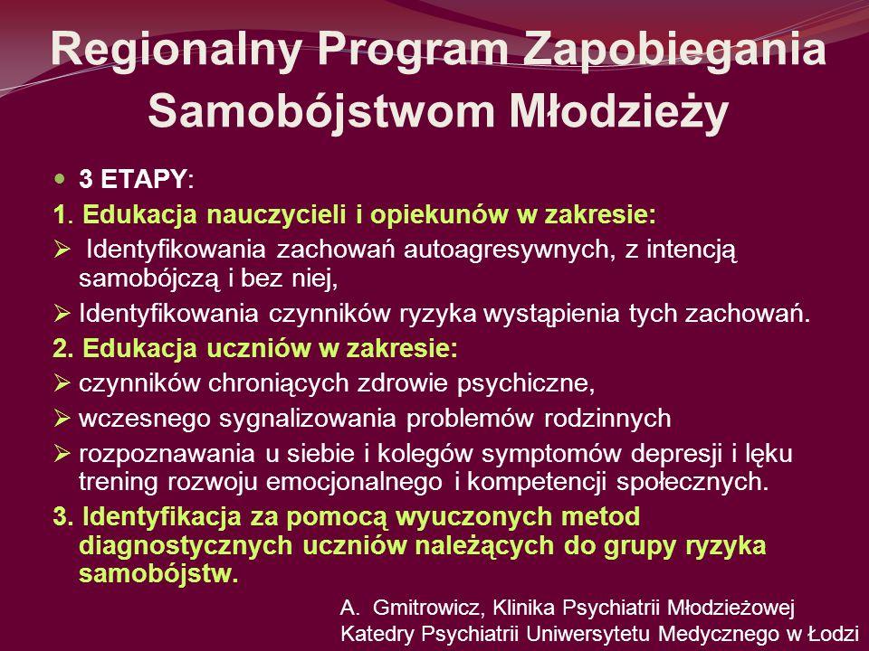 Regionalny Program Zapobiegania Samobójstwom Młodzieży