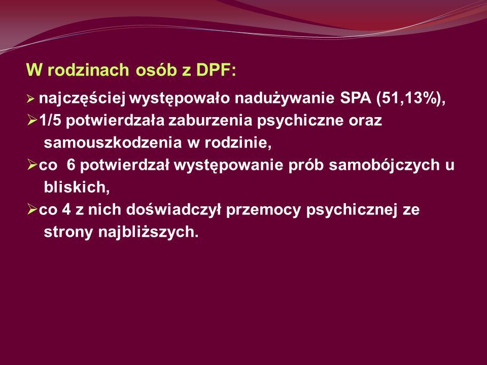 W rodzinach osób z DPF: 1/5 potwierdzała zaburzenia psychiczne oraz
