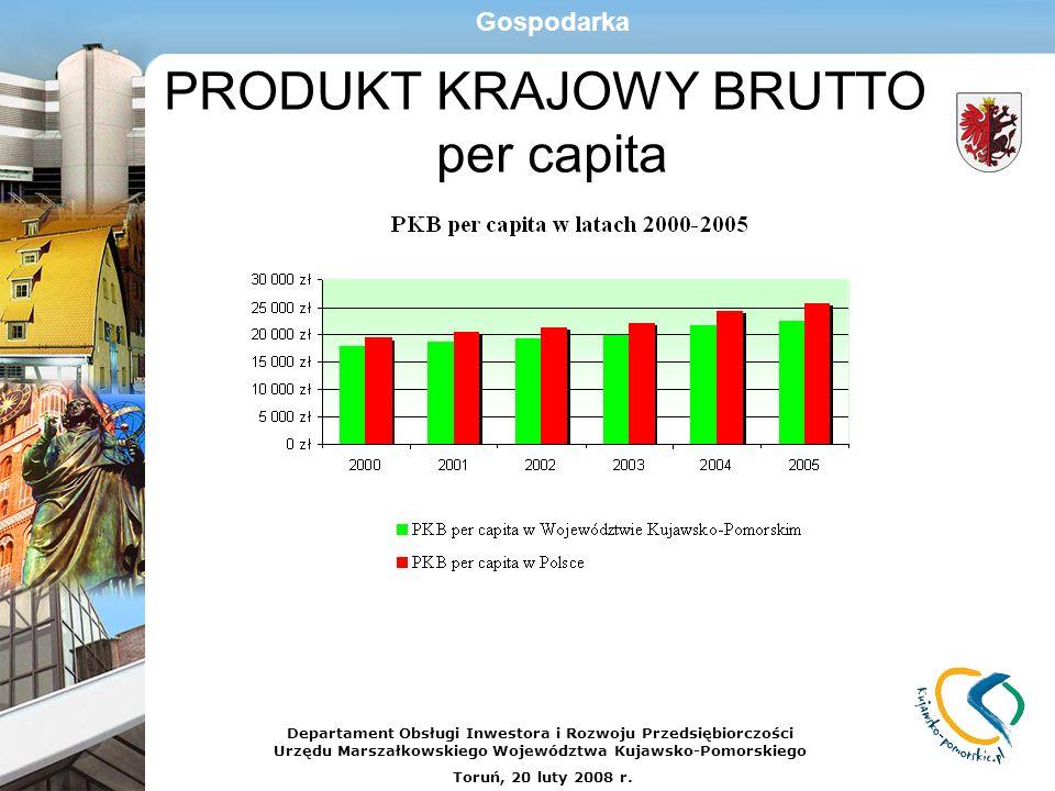 PRODUKT KRAJOWY BRUTTO per capita