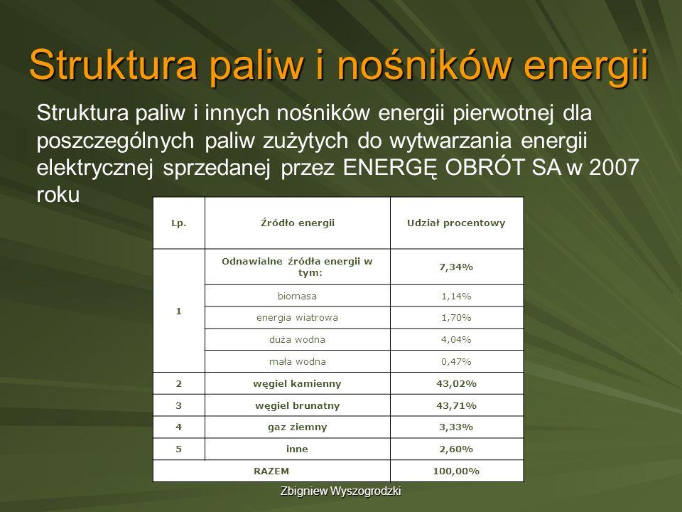 Struktura paliw i nośników energii