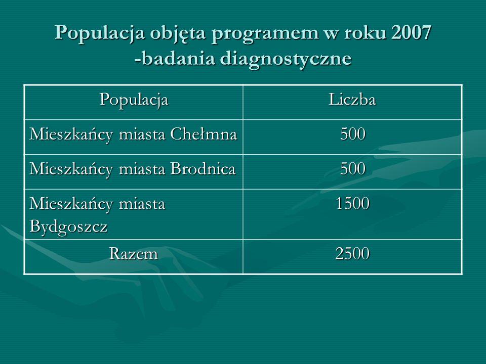 Populacja objęta programem w roku 2007 -badania diagnostyczne