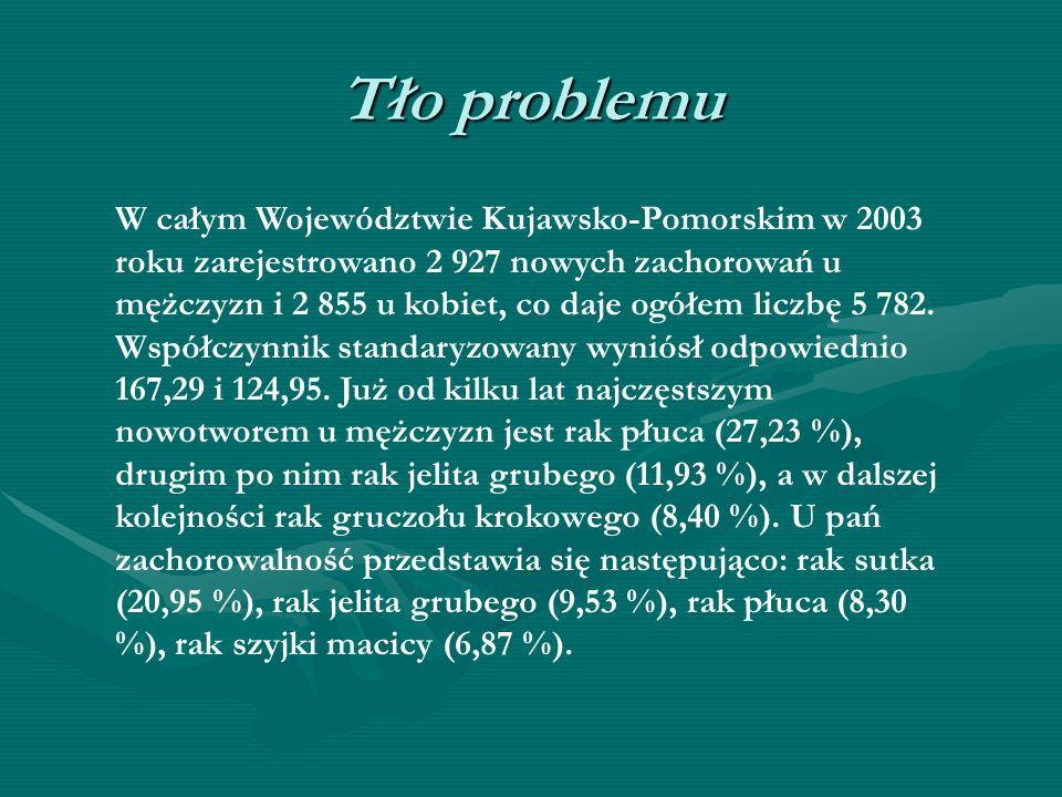 Tło problemu