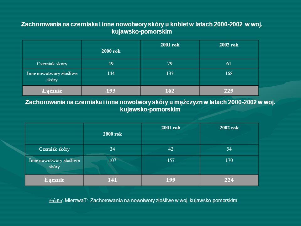 Zachorowania na czerniaka i inne nowotwory skóry u kobiet w latach 2000-2002 w woj. kujawsko-pomorskim