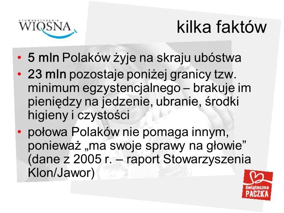 kilka faktów 5 mln Polaków żyje na skraju ubóstwa