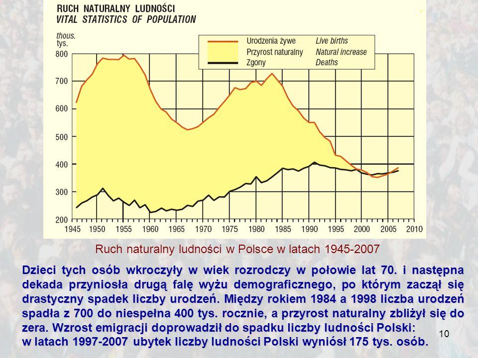 Ruch naturalny ludności w Polsce w latach 1945-2007