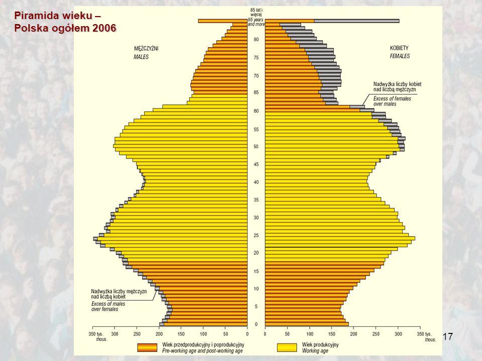 Piramida wieku – Polska ogółem 2006