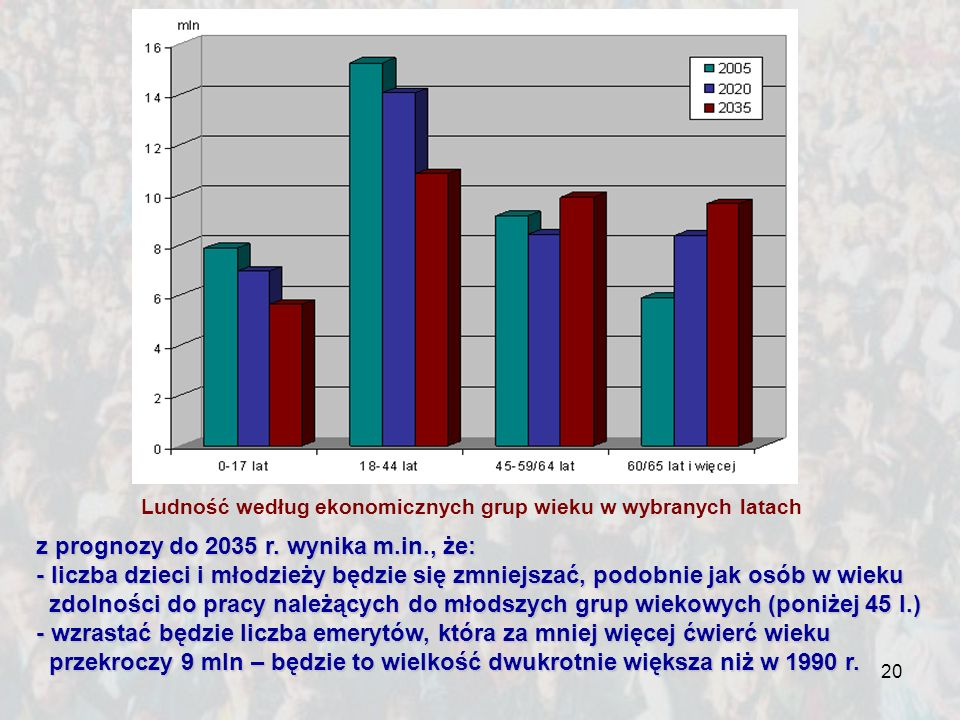 Ludność według ekonomicznych grup wieku w wybranych latach