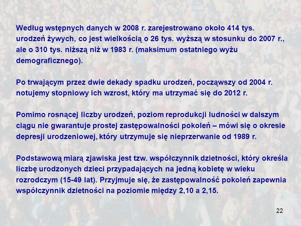 Według wstępnych danych w 2008 r. zarejestrowano około 414 tys