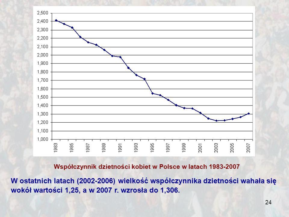 Współczynnik dzietności kobiet w Polsce w latach 1983-2007