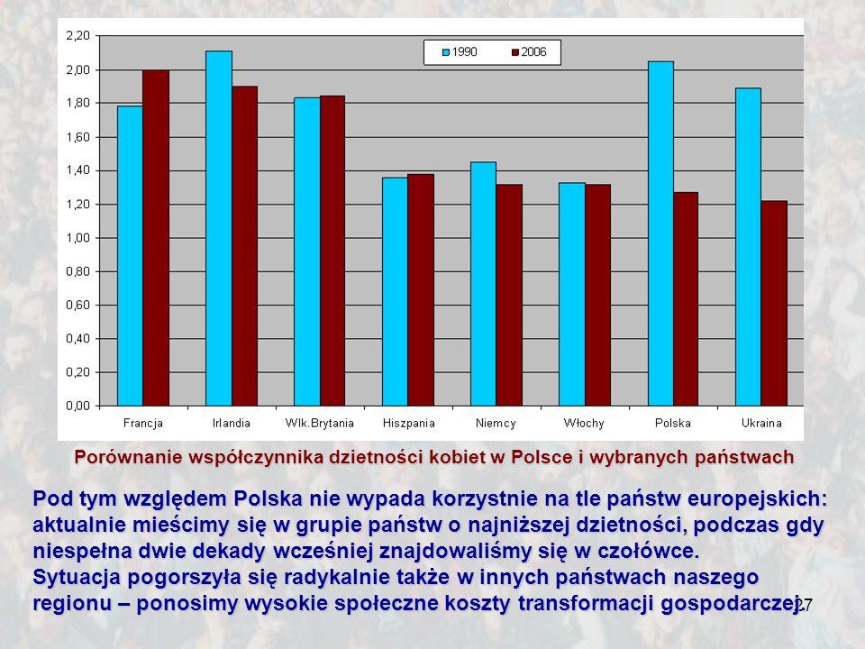 Porównanie współczynnika dzietności kobiet w Polsce i wybranych państwach