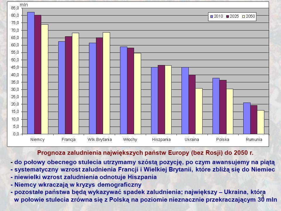 Prognoza zaludnienia największych państw Europy (bez Rosji) do 2050 r.