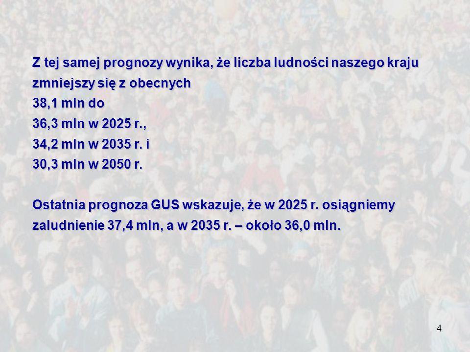 Z tej samej prognozy wynika, że liczba ludności naszego kraju zmniejszy się z obecnych