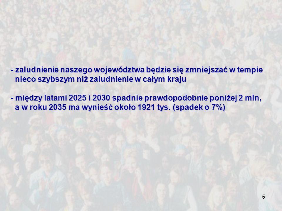 - zaludnienie naszego województwa będzie się zmniejszać w tempie