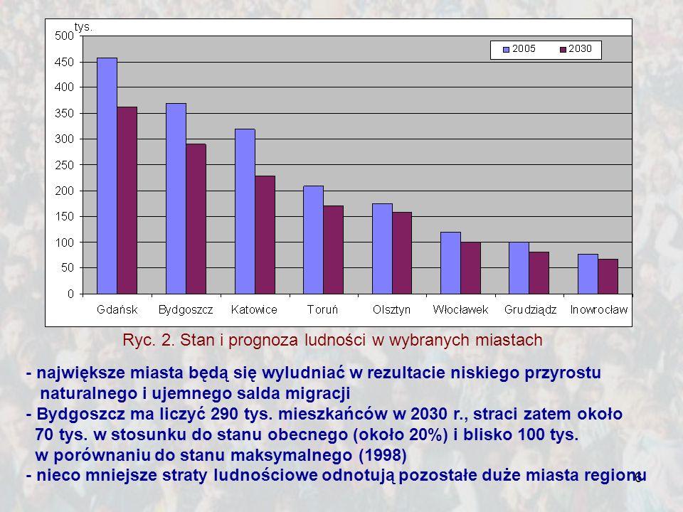 Ryc. 2. Stan i prognoza ludności w wybranych miastach