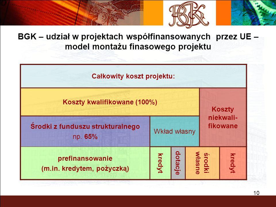 BGK – udział w projektach współfinansowanych przez UE – model montażu finasowego projektu