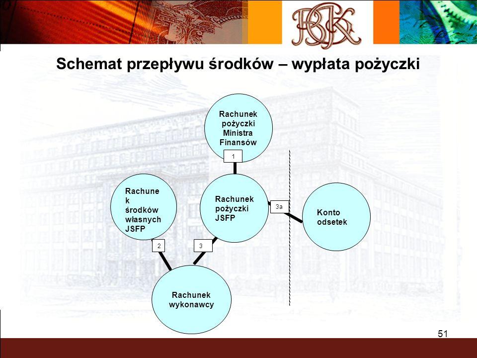 Schemat przepływu środków – wypłata pożyczki