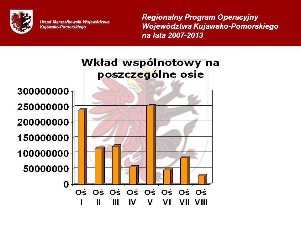Regionalny Program Operacyjny Województwa Kujawsko-Pomorskiego na lata 2007-2013
