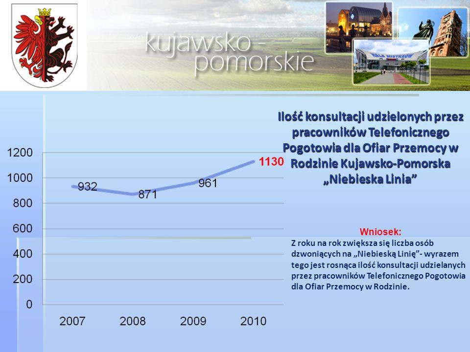 """Ilość konsultacji udzielonych przez pracowników Telefonicznego Pogotowia dla Ofiar Przemocy w Rodzinie Kujawsko-Pomorska """"Niebieska Linia"""