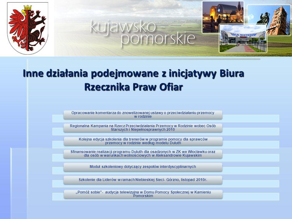 Inne działania podejmowane z inicjatywy Biura Rzecznika Praw Ofiar
