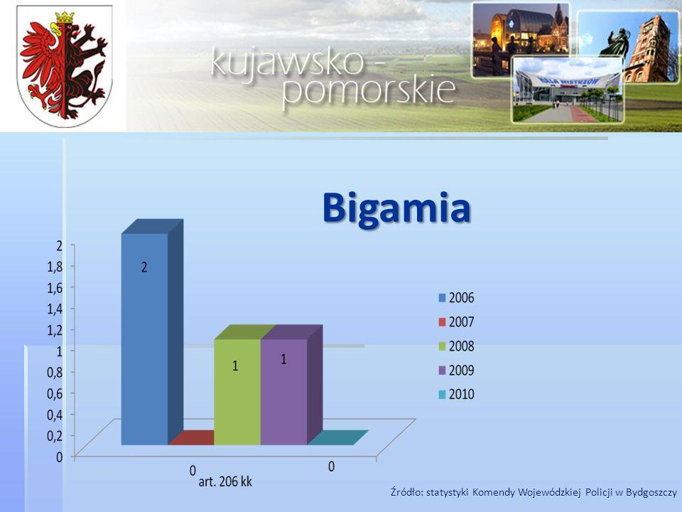 Bigamia Źródło: statystyki Komendy Wojewódzkiej Policji w Bydgoszczy 6