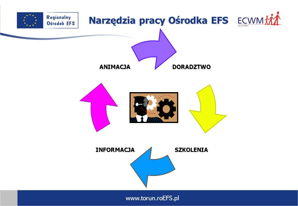 Narzędzia pracy Ośrodka EFS