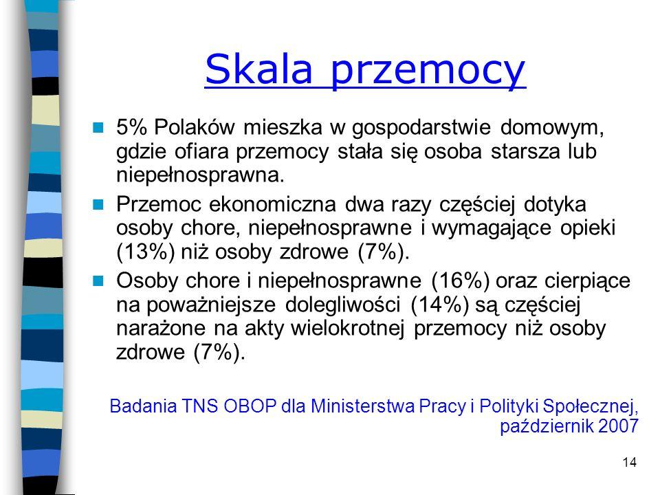 Skala przemocy 5% Polaków mieszka w gospodarstwie domowym, gdzie ofiara przemocy stała się osoba starsza lub niepełnosprawna.