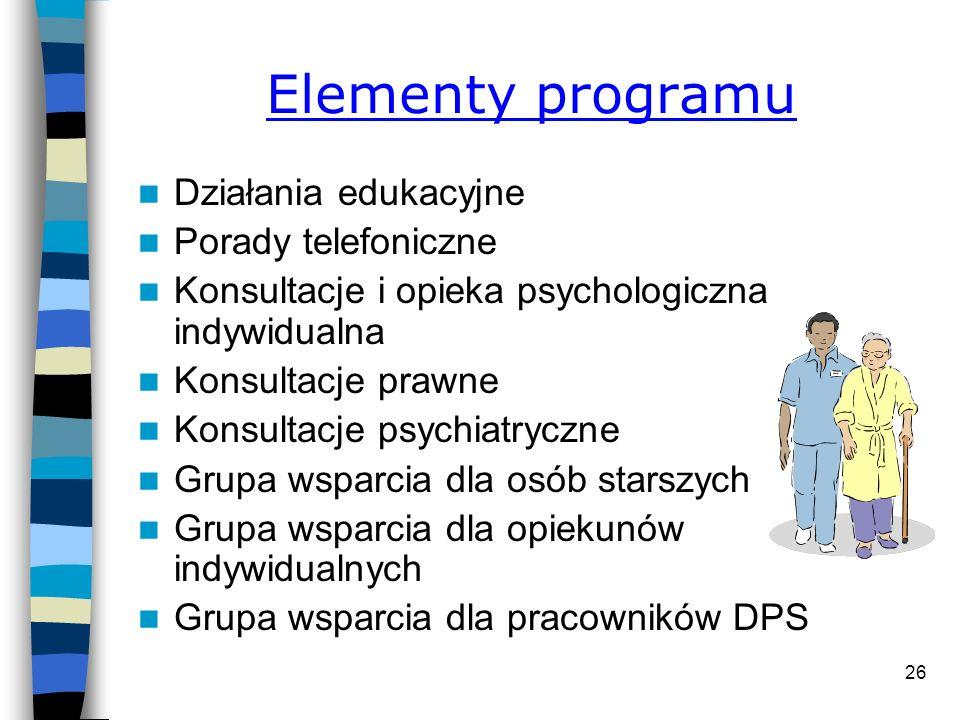 Elementy programu Działania edukacyjne Porady telefoniczne