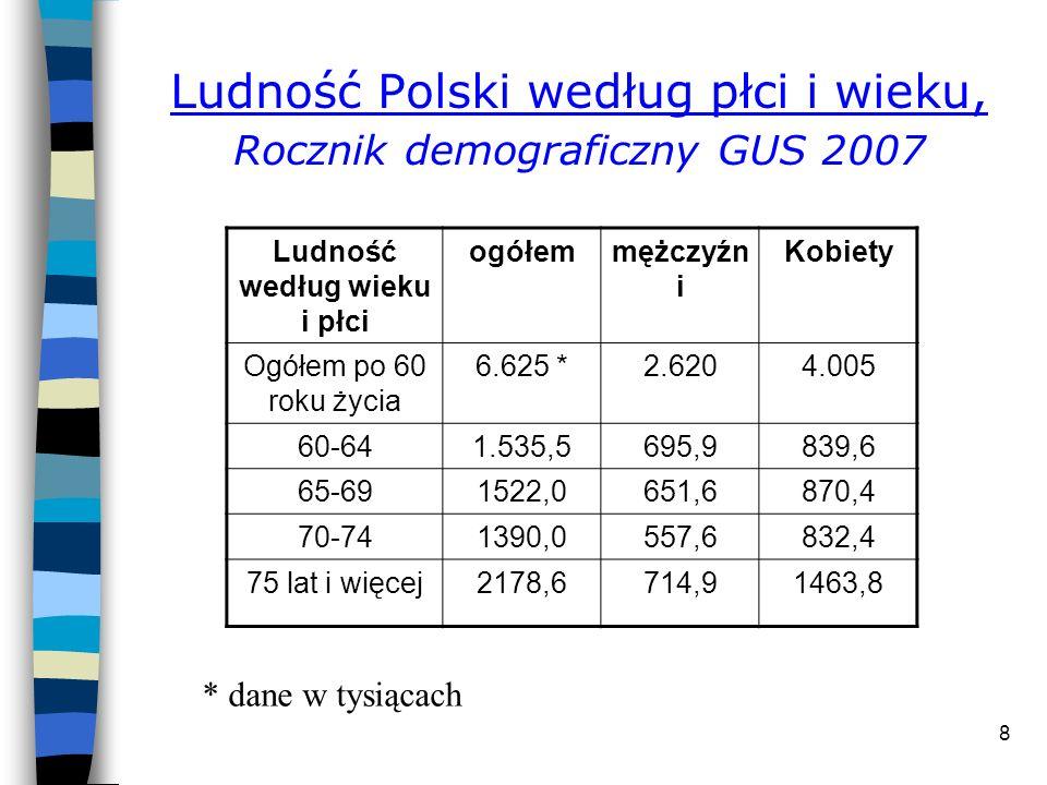 Ludność Polski według płci i wieku, Rocznik demograficzny GUS 2007