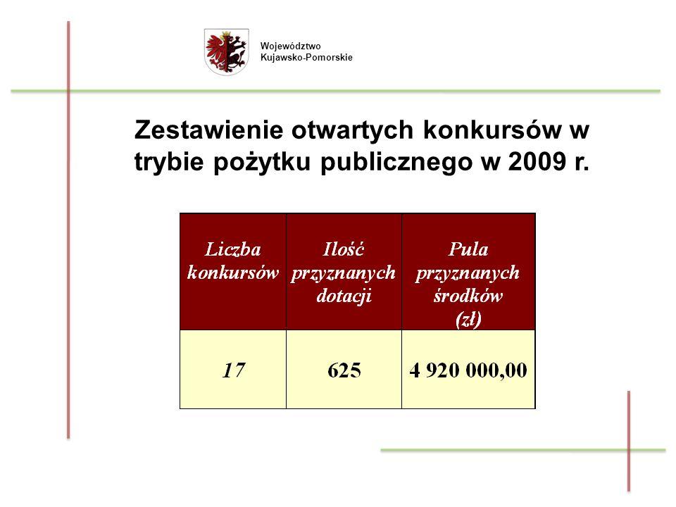 Zestawienie otwartych konkursów w trybie pożytku publicznego w 2009 r.