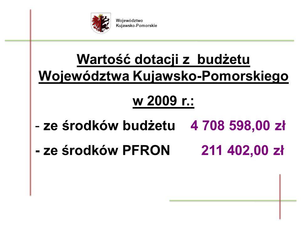 Wartość dotacji z budżetu Województwa Kujawsko-Pomorskiego