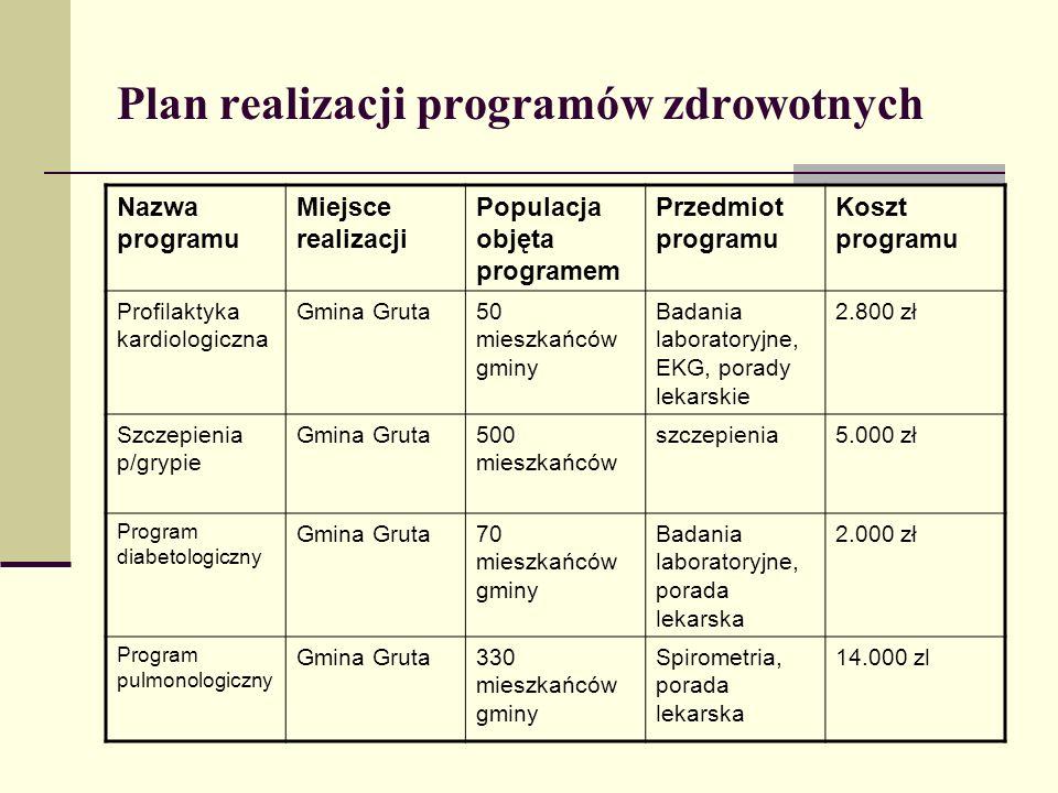 Plan realizacji programów zdrowotnych