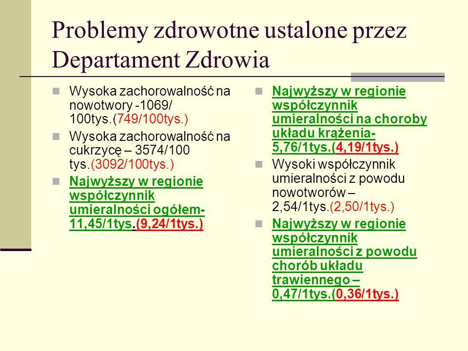 Problemy zdrowotne ustalone przez Departament Zdrowia