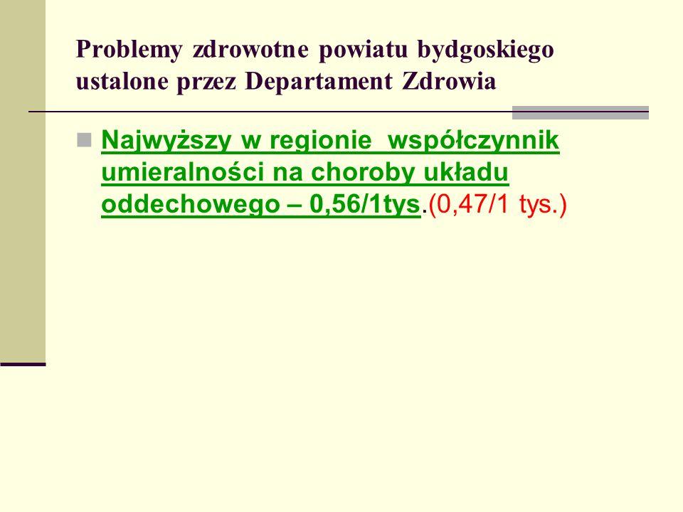 Problemy zdrowotne powiatu bydgoskiego ustalone przez Departament Zdrowia