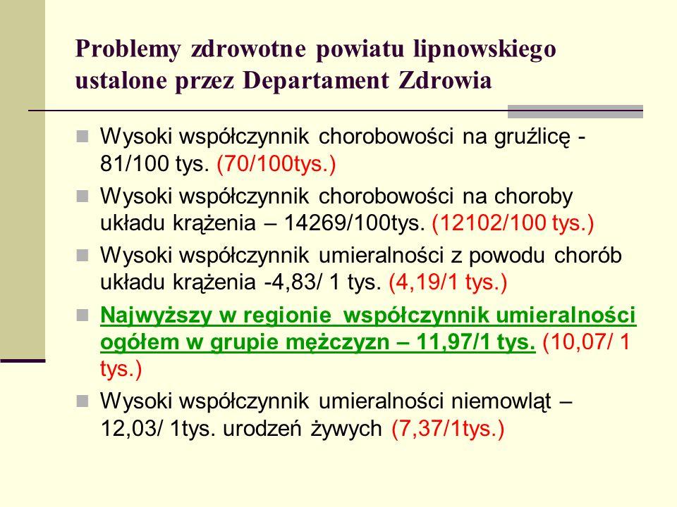 Problemy zdrowotne powiatu lipnowskiego ustalone przez Departament Zdrowia