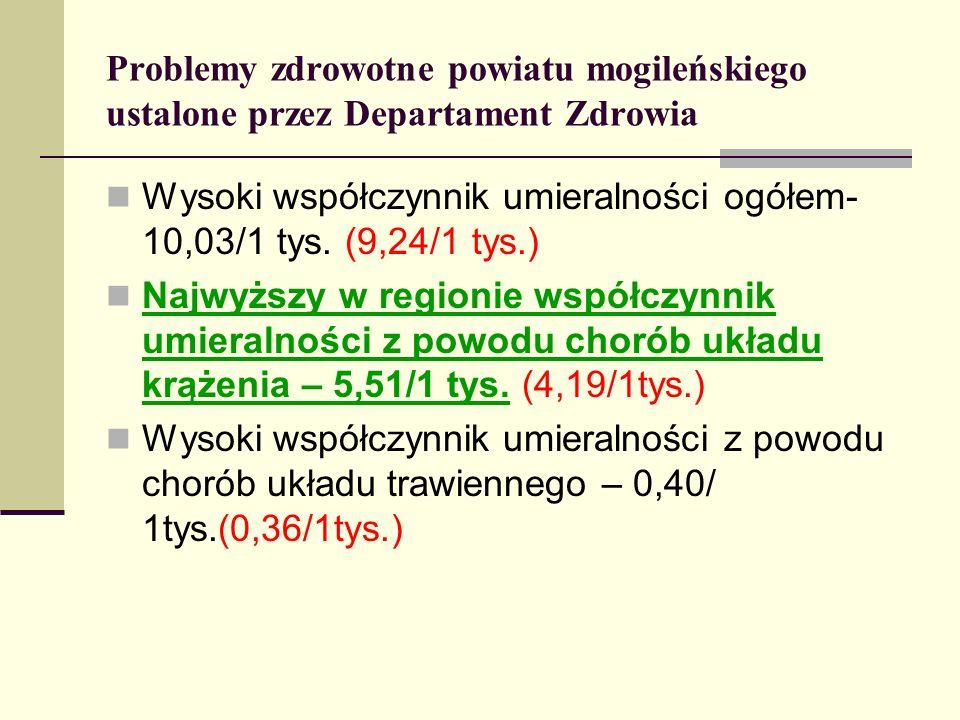 Problemy zdrowotne powiatu mogileńskiego ustalone przez Departament Zdrowia