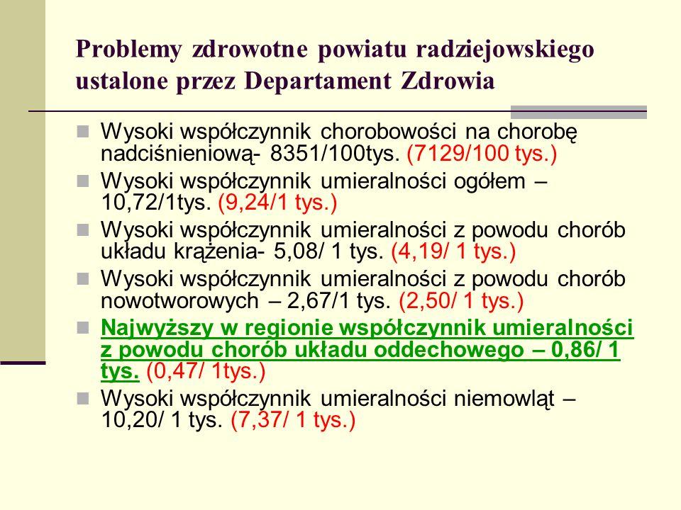 Problemy zdrowotne powiatu radziejowskiego ustalone przez Departament Zdrowia