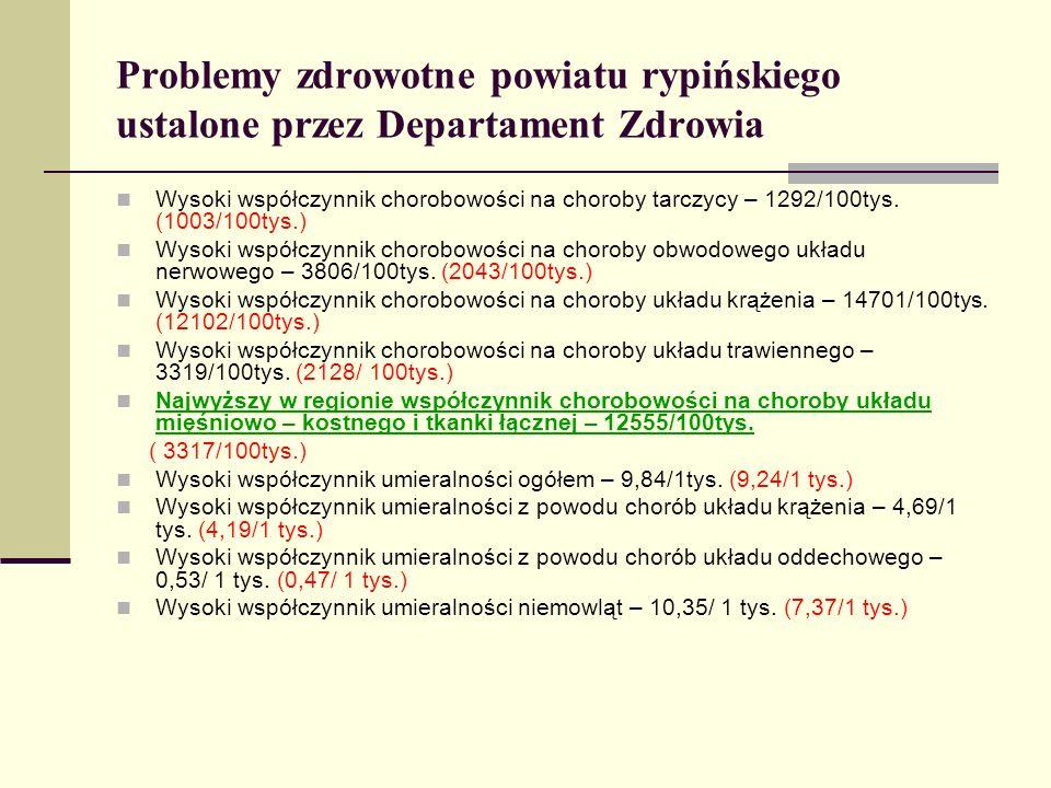 Problemy zdrowotne powiatu rypińskiego ustalone przez Departament Zdrowia