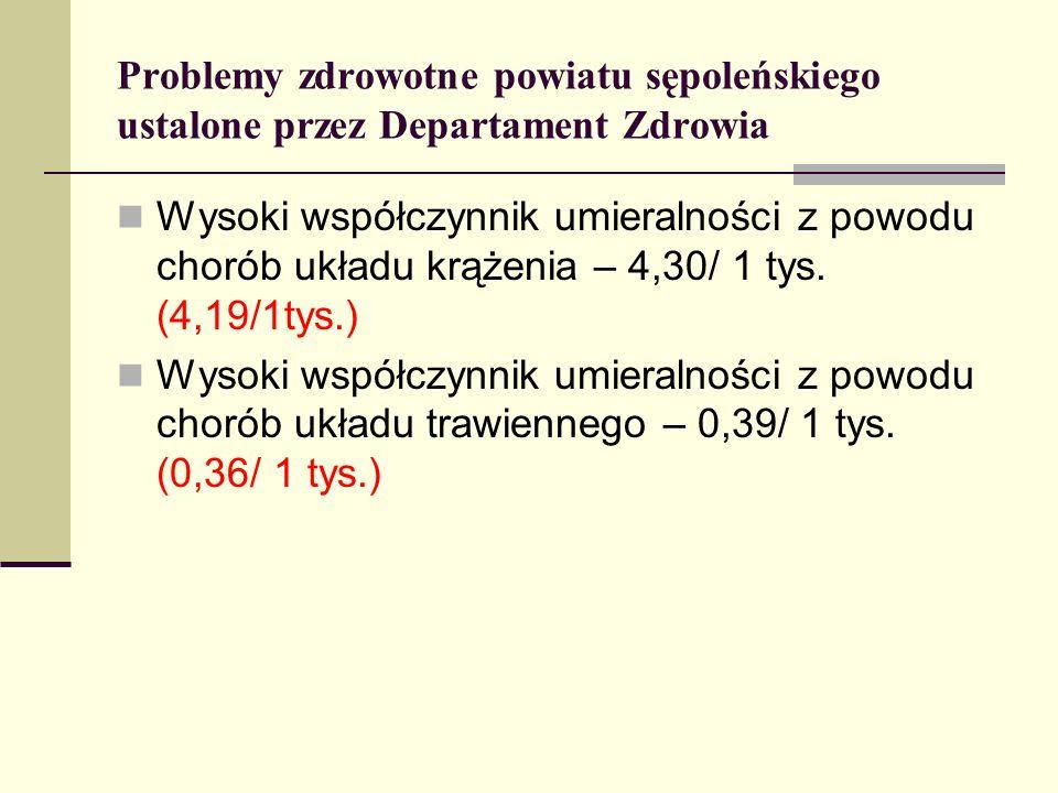 Problemy zdrowotne powiatu sępoleńskiego ustalone przez Departament Zdrowia